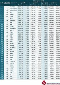 Broker ranking 15 Jul 2020