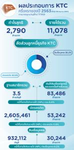 เคทีซีแจ้งกำไรครึ่งปี 2,790 ล้านบาท ยอดใช้จ่ายลด เล็งปรับโมเดลธุรกิจหวังเติบโตยาว