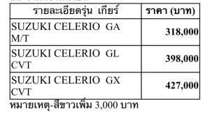 ซูซูกิ  เซเลริโอ  ยอดขายสวนกระแสโควิด-19  เติบโตกว่า  444%