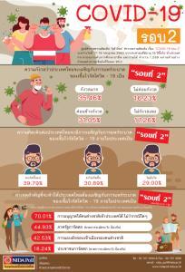 """นิด้าโพลชี้ """"คนไทย"""" 66% กังวลโควิดระบาดรอบสอง 39% เชื่อเกิดขึ้นแน่"""