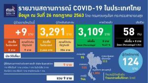 พบป่วยโควิด 9 รายใหม่ เผย 4 รายมีอาการเข้าเกณฑ์ ป่วยสะสม 3,291 ราย