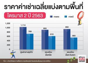 ตลาดอาคารสำนักงานยังเนื้อหอม นักลงทุนไทย-ต่างชาติแห่ลงทุน
