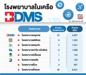 ปลดล็อกเฟส 6 น่านฟ้าเปิด ต่างชาติกลับไทยหนุนผู้ป่วย BDMS พุ่ง