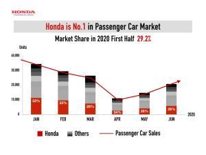 """ฮอนด้า ยัน""""รถรุ่นใหม่"""" มาตามแผน ชี้ตลาดรถฟื้นตัว คาด 680,000 คัน"""