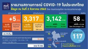 ไทยพบผู้ติดเชื้อโควิด-19 รายใหม่ 5 ราย เป็นผู้เดินทางมาจากต่างประเทศ หายเพิ่ม 7 ราย