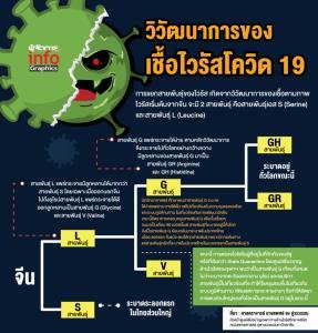 วิวัฒนาการของเชื้อไวรัสโควิด 19