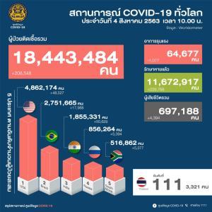 ไทยพบติดโควิด-19 เพิ่ม 1 ราย กลับจากรัสเซีย ตรวจครั้งที่ 2 ถึงพบติดเชื้อ แต่ไม่มีอาการ