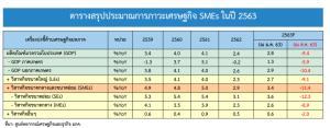ศูนย์พยากรณ์ ศก.ฯ ม.หอการค้าไทยประมาณการ GDP SME ปี 2563 ติดลบถึง 11.4