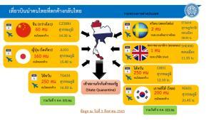"""ศบค.เผย เที่ยวบินนำคนไทยตกค้างกลับวันนี้จาก """"จีน-ญี่ปุ่น-ไต้หวัน"""" 470 คน กลับผ่านแดนทางบกจาก """"มาเลย์"""" มากสุด"""