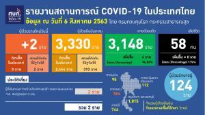 ไทยพบติดโควิด-19 เพิ่ม 2 ราย กลับจากสหรัฐฯ รักษาหายอีก 4 ราย