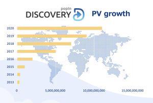 ป็อปอิน ฉลองยอดเข้าชมสูงสุดทั่วโลก 10,000 ล้านเพจวิวต่อเดือน