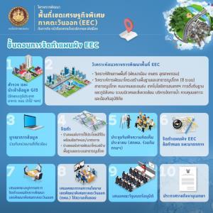 เปิดพันธกิจกรมโยธาฯ กับโครงการพัฒนา EEC ยกระดับ ศก.ประเทศไทย
