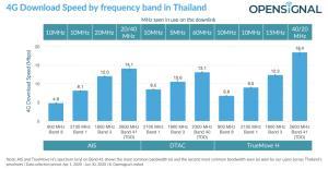 Opensignal วิเคราะห์การนำคลื่น 2600 MHz มาใช้งานของ AIS เน้น 5G ส่วนทรูเน้น 4G มากกว่า