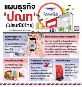 'ไปรษณีย์ไทย' ลั่นบริษัทขนส่งคนไทยเพื่อคนไทย