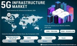 Technology Infrastructures เพื่อรองรับชีวิตดิจิทัล