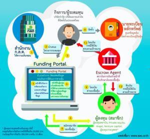 การกลับมาของเทคโนโลยีการเงิน Equity Crowdfunding และ P2P Lending ในยุคของNew Normal