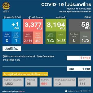 ไทยพบติดเชื้อโควิด-19 หนึ่งราย ในศูนย์กักตัว เดินทางมาจากสิงคโปร์ ยืนยันผู้ป่วยสะสม 3,377 ราย