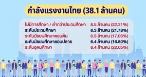 ทำไมคนไทย 1 คน จึงมีความสามารถในการสร้างรายได้เทียบเท่ากับประชากรโลกเพียง 0.67 คน / ผศ.นพ. เฉลิมชัย บุญยะลีพรรณ