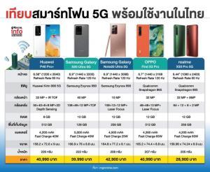 ประชันสมาร์ทโฟน 5G ยี่ห้อไหนเร้าใจ!!