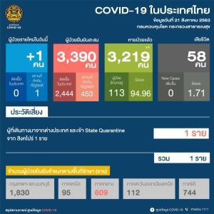 พบผู้ป่วยโควิด-19 เพิ่ม 1 ราย ใน State Quarantine กลับจากสิงคโปร์ หายป่วยเพิ่มอีก 1 ราย