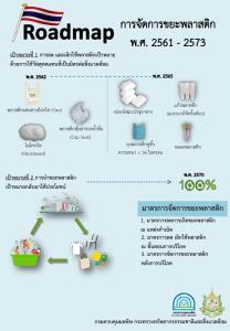 ปักธงปี'65 ไทยเลิกใช้พลาสติก 4 ชนิด ปี'70 รีไซเคิลขยะพลาสติก100%