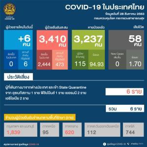 ป่วยโควิดเพิ่ม 6 ราย มาจากต่างประเทศ เป็นต่างชาติ 3 คนไทย 3 ทุกรายไม่มีอาการ