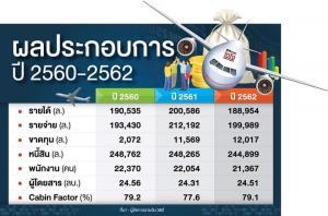 """ลากไส้ขบวนการสูบเลือด """"การบินไทย"""" """"ถาวร"""" ชงผลสอบให้นายกฯ ล้างบาง เร่งกวาดบ้าน-อุดรั่วไหลก่อนเริ่มฟื้นฟูฯ"""