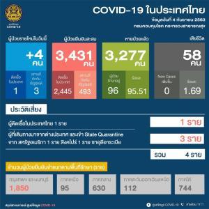 พบติดโควิดเพิ่ม 4 ราย กลับจากนอก 3 ในประเทศ 1 ผลสอบสวนโรคพบสัมผัสเกือบ 600 คน เสี่ยงสูง 78