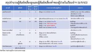 """พบจุดโหว่ร้านดีเจติดโควิด มีเมนู """"แก้วร่วมสาบาน"""" เมินสวมหน้ากาก-ลงทะเบียนไทยชนะ ยอดสัมผัสเสี่ยงเกือบ 1,000"""