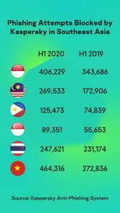 แคสเปอร์สกี้พบไทยติด Top 4 ประเทศที่ SMB ถูกโจมตีด้วยฟิชชิ่งมากสุดในอาเซียน
