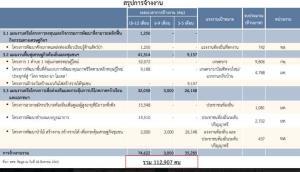 บอร์ดกรองเงินกู้แจงเยียวยาโควิด-19 ทุกกลุ่มแล้ว 4 แสนล้าน 69 โครงการใช้เงินกู้ เฟสแรก 4.5 หมื่นล. จ่อเฟสสอง 3 หมื่นล.