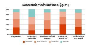 ผลกระทบของโควิด-19 ต่อผู้สูงอายุ / ทีดีอาร์ไอ