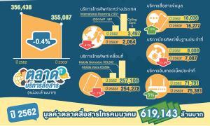กสทช.เผยตลาดสื่อสารไทยปี 62 มูลค่ารวมกว่า 619,143 ล้านบาท ปีนี้ปรับลดเล็กน้อย แต่จะเป็นฐานให้อุตสาหกรรมอื่นใช้ประโยชน์