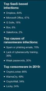 ฟอร์ติเน็ตแนะ 5 วิธีป้องกันตัว หน่วยงานสาธารณสุขพ้นภัยเรียกค่าไถ่ Ransomware