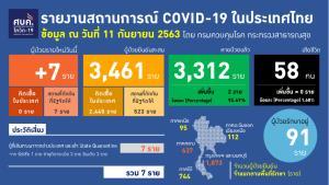 พบโควิดรายใหม่ 7 ราย ต่างชาติ 2 ที่เหลือเป็นคนไทย อายุต่ำสุด 2 ปีติดเชื้อ ทั้งหมดกลับจาก ตปท.