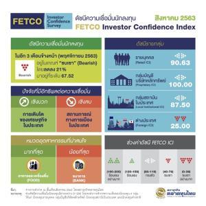 สภาธุรกิจตลาดทุนไทยเผยดัชนีเชื่อมั่นนักลงทุนอยู่ในโซนซบเซา กังวลการเมือง-เศรษฐกิจถดถอย