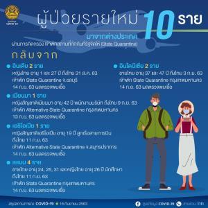 """ไทยพบป่วยโควิดเพิ่ม 10 ราย มาจาก """"อินเดีย-อินโดฯ-พม่า-เอธิโอเปีย-เยเมน"""" เป็นคนไทย 8 ต่างชาติ 2"""