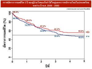 เปิดผลการสำรวจการรักษามะเร็งแต่ละชนิดในประเทศไทย อัตราการรอดชีวิตเท่าไหร่? (ตอนที่ 2) : รู้แล้วยังไง? / ปานเทพ พัวพงษ์พันธ์