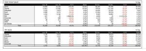 ตลาดรถตกต่อเนื่อง เดือนส.ค. ยอดขายรวม 68,883 คัน ลดลง 12.1%