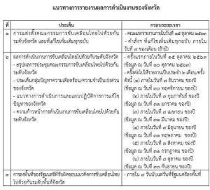 เร่งสนองขับเคลื่อนไทยไปด้วยกันระดับจังหวัด มท.สั่งผุดประเด็นแรก 15 ต.ค. ขีดเส้นรายงานหลัง รมต.ลงพื้นที่ใน 7 วัน