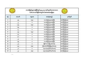 สาธารณสุขพม่ายืนยันผลตรวจหนุ่มชาวพญาตองซูวัย 17 และ 54 ปี ติดเชื้อโควิด-19