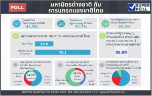 """""""ซูเปอร์โพล""""ชี้คนไทยกว่า 70% ไม่อ่าน รธน.อยากแก้เพราะคนอื่นว่ามา เชื่อมีต่างชาติแทรกแซง"""