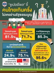 """""""ซูเปอร์โพล""""ชี้! คนไทยกว่า 70% ไม่เคยอ่านรัฐธรรมนูญเลย"""