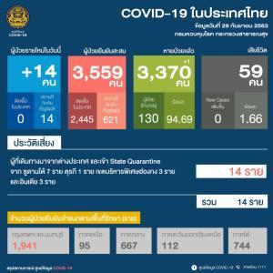 ติดเชื้อโควิดเพิ่ม 14 ราย ทหารไทยกลับจากซูดานใต้ป่วยอีก 7 ที่เหลือมาจากฮ่องกง-อินเดีย-ตุรกี