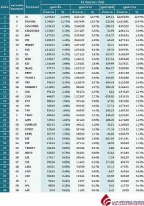 Broker ranking 30 Sep 2020