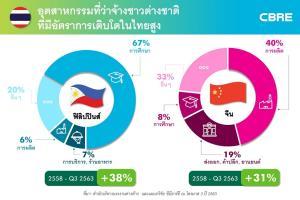 จีน-ฟิลิปปินส์เข้ามาทำงานในไทยเพิ่ม ญี่ปุ่นลด 22% เทรนด์คอนโดปล่อยเช่าเปลี่ยน