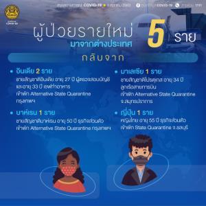 พบผู้ติดเชื้อโควิดเพิ่ม 5 ราย ทั้งหมดกลับจากต่างประเทศ เป็นต่างชาติ 4 คนไทย 1