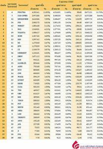 Broker ranking 5 Oct 2020