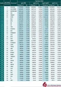 Broker ranking 7 Oct 2020