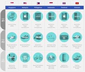iPrice คาดการณ์ 3 อันดับสินค้ายอดฮิตช่วงเทศกาล 10.10 พบอิเล็กทรอนิกส์ยังขายดี
